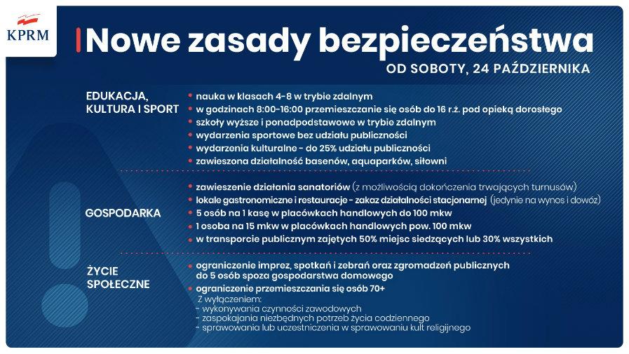 Od soboty, 24 października, w całej Polsce obowiązują nowe zasady bezpieczeństwa.